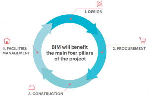 While Adopting BIM For The First Time May Involve A New Capital Expenditure Promise Of Is That Over It Reduces
