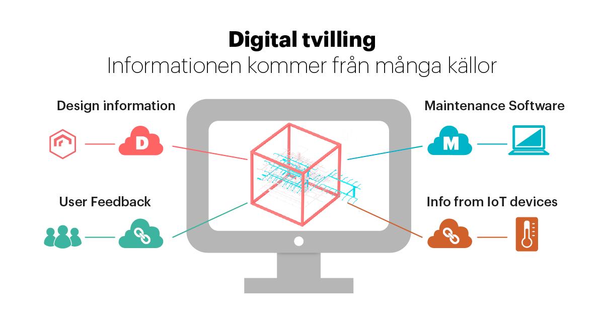 Digital tvilling