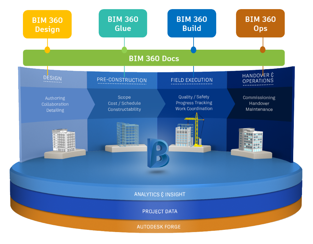 BIM 360 Platform