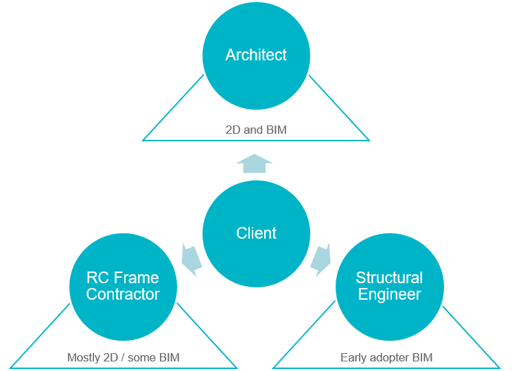 RC frame tendering and BIM adoption